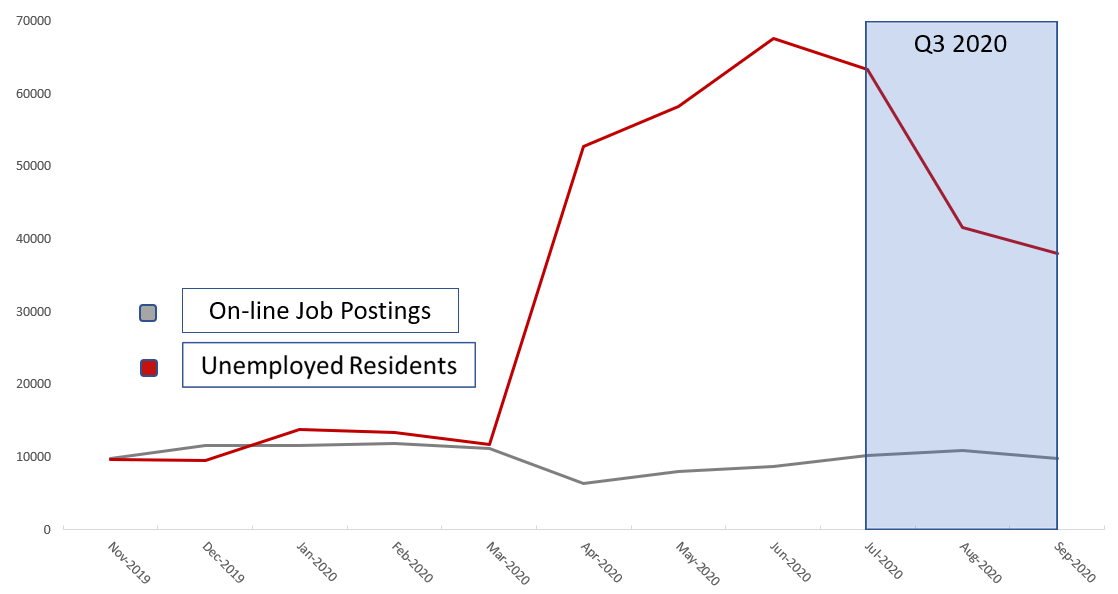 Graph displaying On-line Job Postings Unemployed Residents