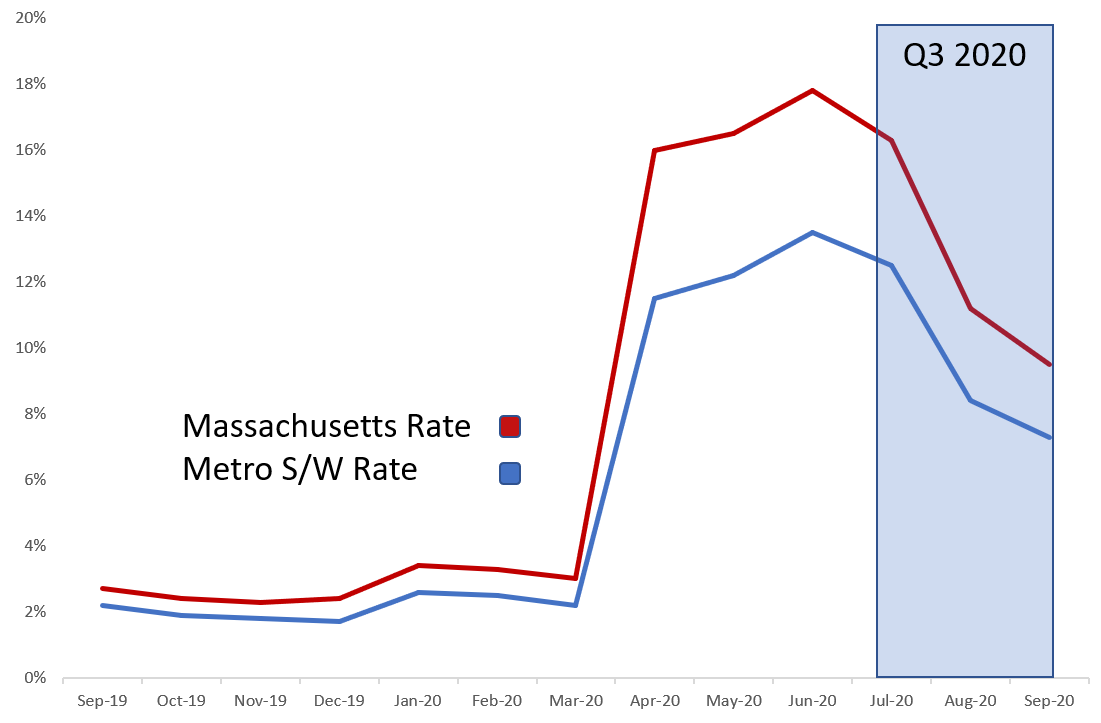 Graph displaying Massachusetts Rate Metro S/W Rate