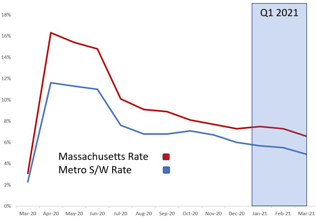 Unemployment in Massachusetts graph